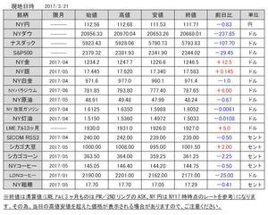 海外市況速報20170322