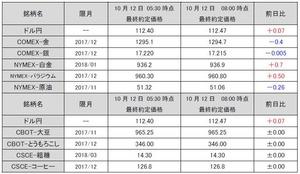 最終約定価格20171012