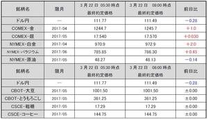 最終約定価格20170322