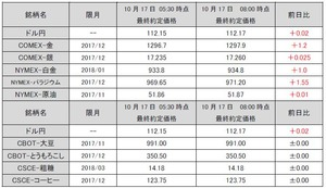 最終約定価格20171017