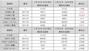 最終約定価格20170626