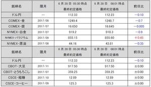 最終約定価格20170628