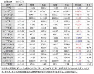 海外市況速報20170817