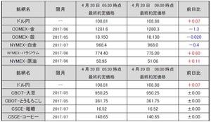最終約定価格20170420