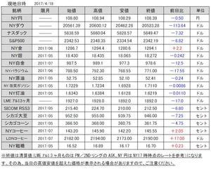 海外市況速報20170419