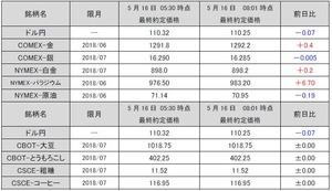 最終約定価格20180516