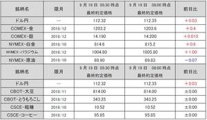 最終約定価格20180919