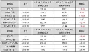 最終約定価格20180814