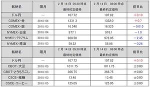 最終約定価格20180214