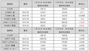 最終約定価格20180320