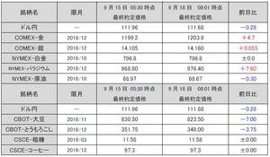 最終約定価格20180918