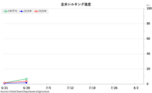 corn_シル全米