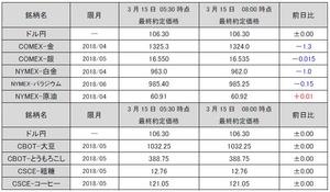 最終約定価格20180315