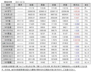 海外市況速報20171017