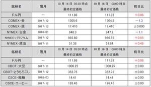 最終約定価格20171016
