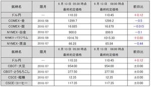 最終約定価格20180613