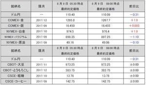最終約定価格20170809