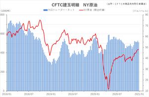 cftc_21crude_short-term
