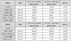 最終約定価格20180518