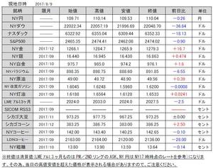 海外市況速報20170810