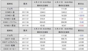 最終約定価格20170627