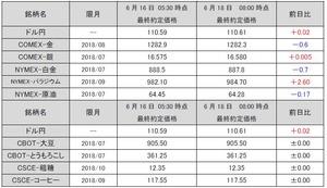 最終約定価格20180618