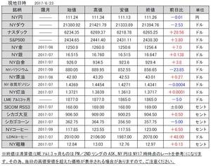 海外市況速報20170626