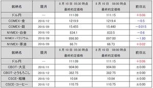 最終約定価格20180810