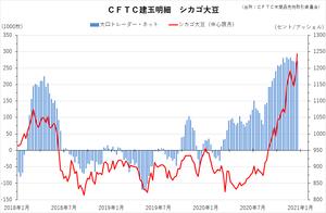 cftc_31soy_short-term