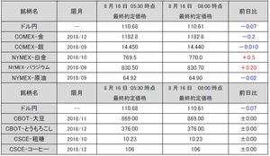 最終約定価格20180816