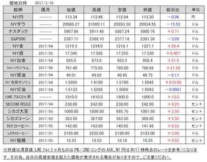 海外市況速報20170317