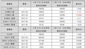 最終約定価格20170417