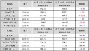 海外市況速報20181019