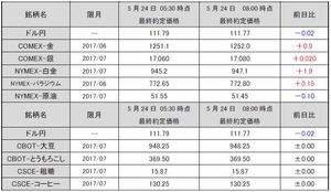最終約定価格20170524