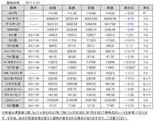 海外市況速報20170324
