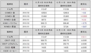 最終約定価格20171211