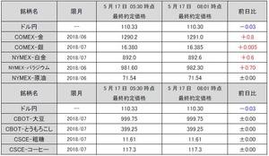 最終約定価格20180517