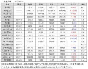 海外市況速報20171019