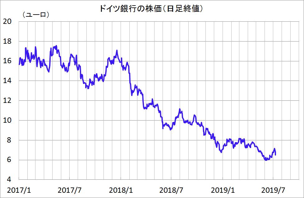 ドイツ 銀行 株価
