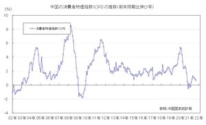 中国CPI