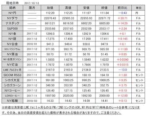 海外市況速報20171016