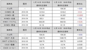 最終約定価格20180316