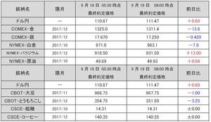 最終約定価格20170919