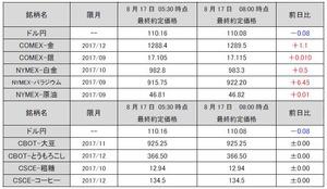 最終約定価格20170817