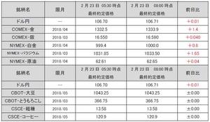 最終約定価格20180223