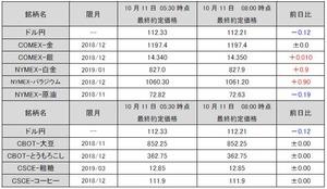最終約定価格20181011