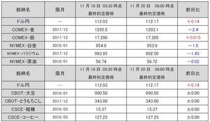 最終約定価格20171120