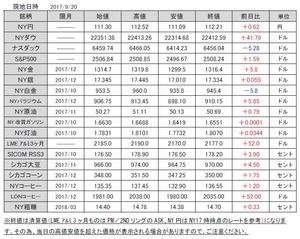 海外市況速報20170921