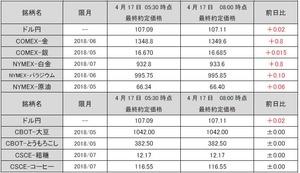 最終約定価格20180417