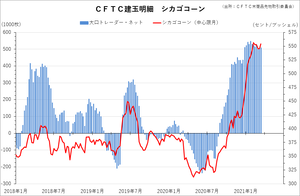 cftc_32corn_short-term